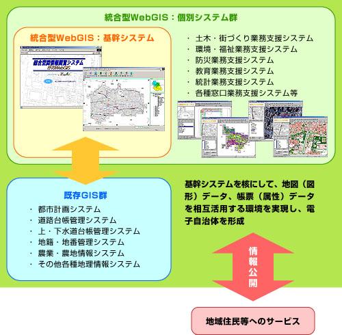 Web GISフロー図